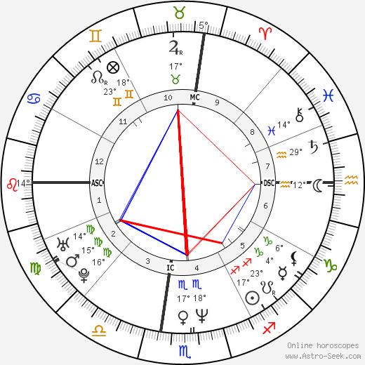 Teri Hatcher birth chart, biography, wikipedia 2018, 2019