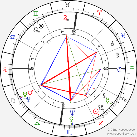 Teri Hatcher astro natal birth chart, Teri Hatcher horoscope, astrology
