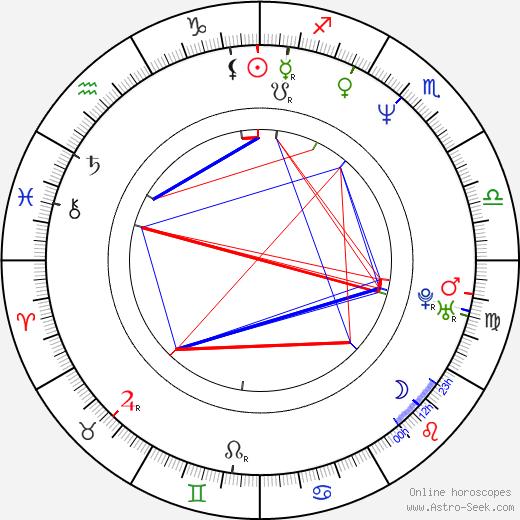 Tomáš Valík astro natal birth chart, Tomáš Valík horoscope, astrology