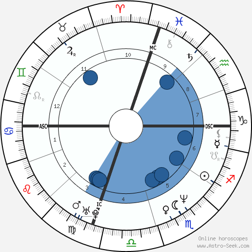 Toto Schillaci horoscope, astrology, sign, zodiac, date of birth, instagram
