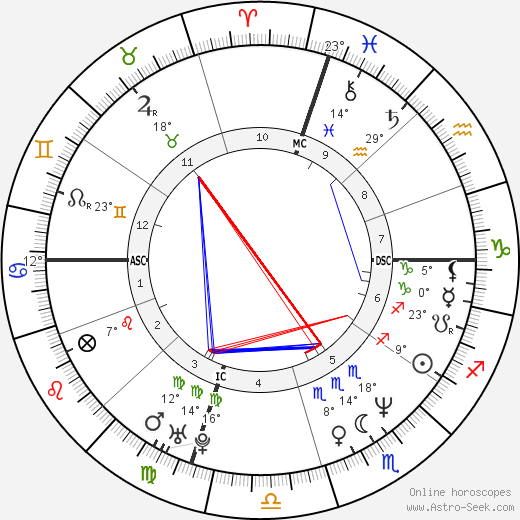 Toto Schillaci birth chart, biography, wikipedia 2017, 2018