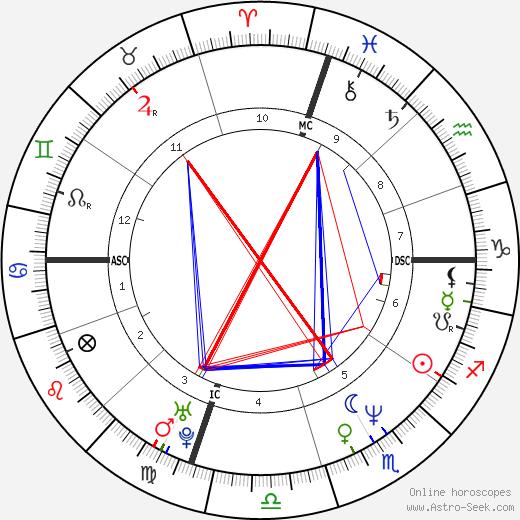 Toto Schillaci horoscope, astrology, Toto Schillaci astro natal birth chart