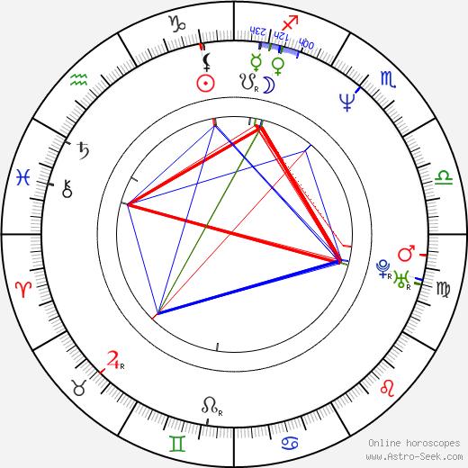 Valentina Vargas astro natal birth chart, Valentina Vargas horoscope, astrology