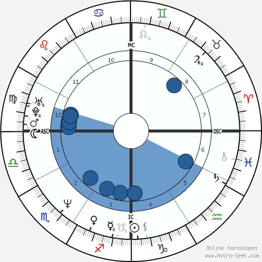Vicki Aragon wikipedia, horoscope, astrology, instagram