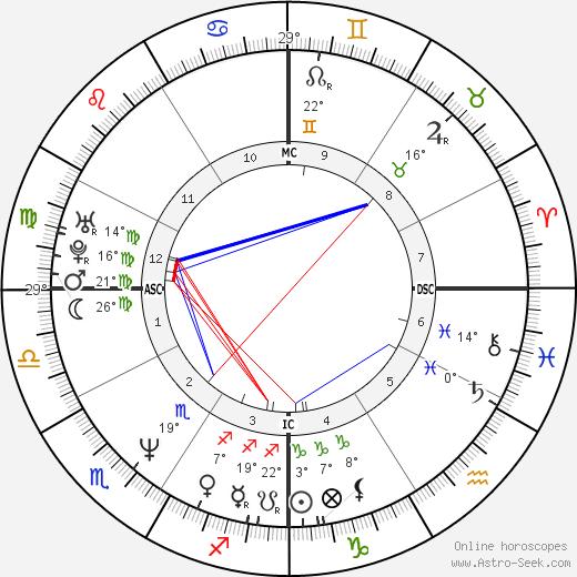 Vicki Aragon birth chart, biography, wikipedia 2020, 2021