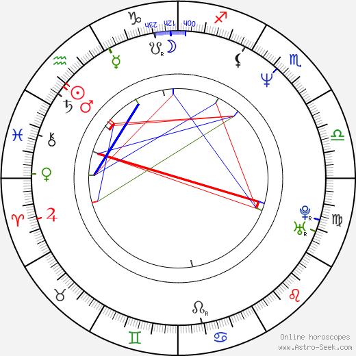 Alejandro Ávila birth chart, Alejandro Ávila astro natal horoscope, astrology