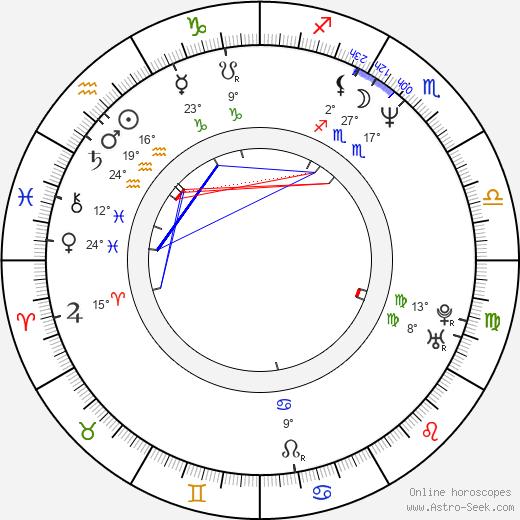 Andrey Zvyagintsev birth chart, biography, wikipedia 2020, 2021