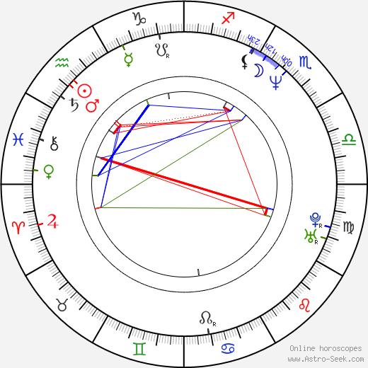 Andrey Zvyagintsev birth chart, Andrey Zvyagintsev astro natal horoscope, astrology