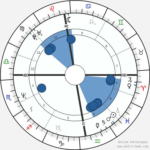 Andy Crane wikipedia, horoscope, astrology, instagram