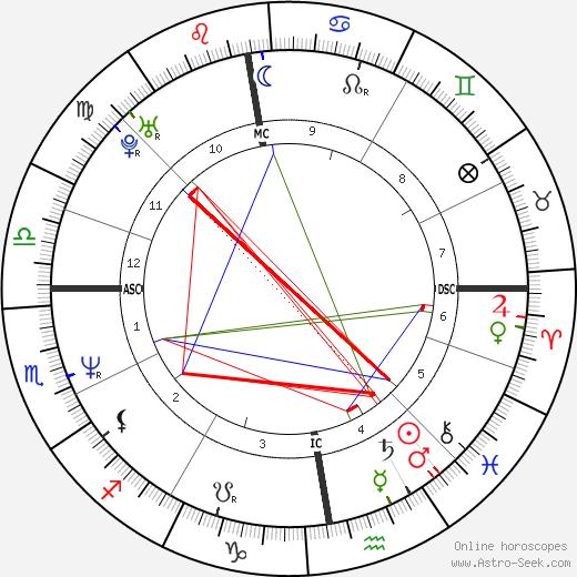 Andy Crane tema natale, oroscopo, Andy Crane oroscopi gratuiti, astrologia