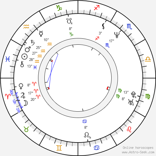 Angelica Page birth chart, biography, wikipedia 2018, 2019