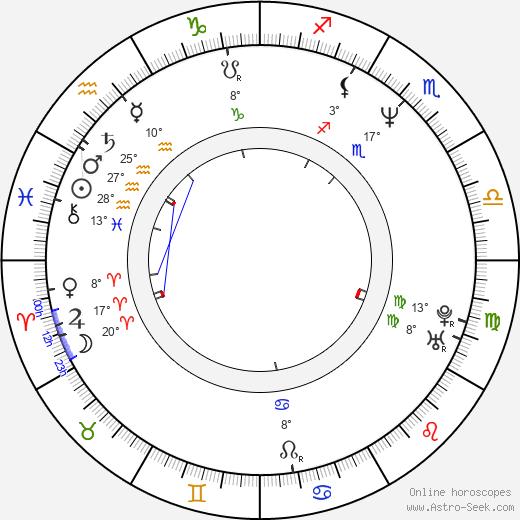 Angelica Page birth chart, biography, wikipedia 2019, 2020