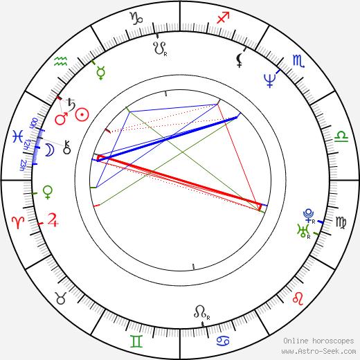 Ashutosh Gowariker день рождения гороскоп, Ashutosh Gowariker Натальная карта онлайн