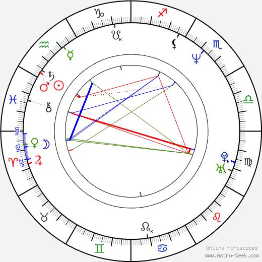 Calvin Harrison birth chart, Calvin Harrison astro natal horoscope, astrology