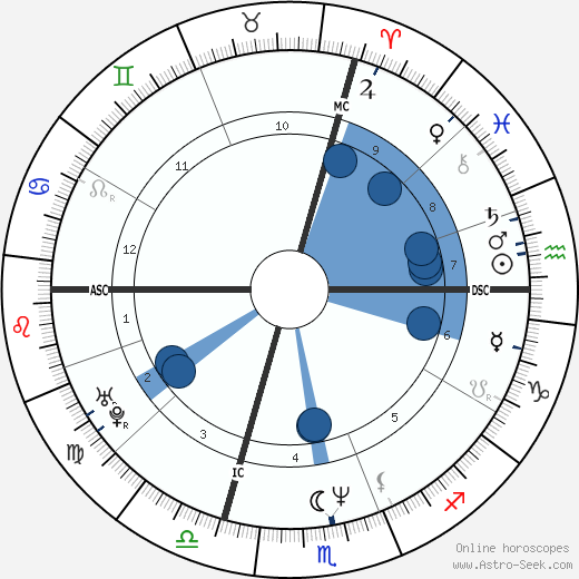 Carolina Morace wikipedia, horoscope, astrology, instagram