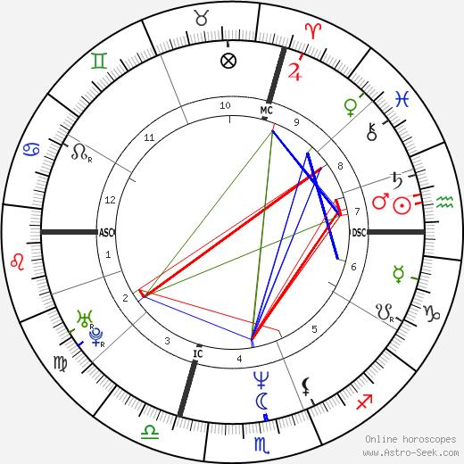 Carolina Morace tema natale, oroscopo, Carolina Morace oroscopi gratuiti, astrologia