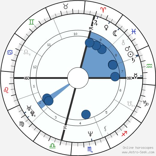Chris Farley wikipedia, horoscope, astrology, instagram