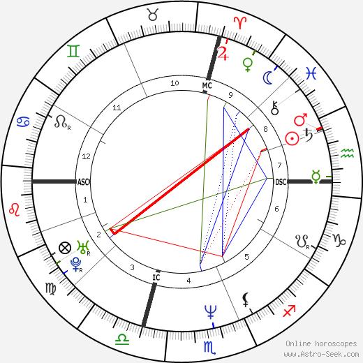 Крис Фарли Chris Farley день рождения гороскоп, Chris Farley Натальная карта онлайн