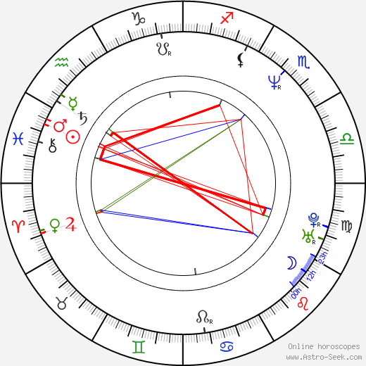 Christian McIntire birth chart, Christian McIntire astro natal horoscope, astrology