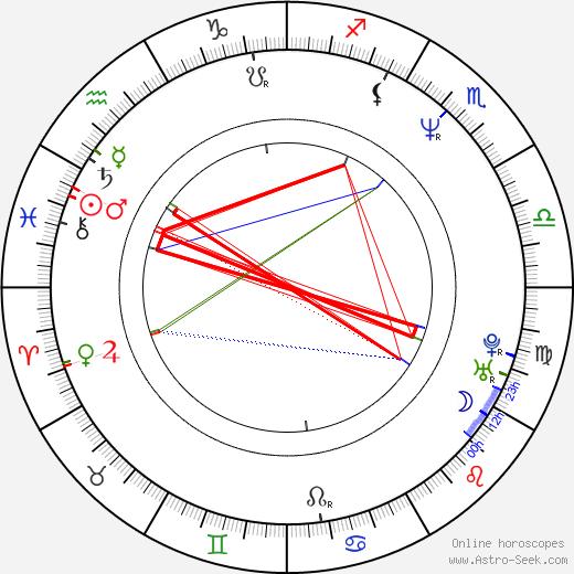Christopher Maleki birth chart, Christopher Maleki astro natal horoscope, astrology