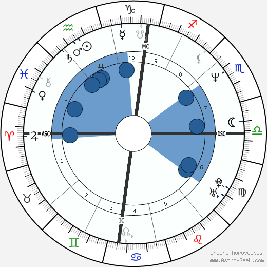 Cleews Vellay wikipedia, horoscope, astrology, instagram