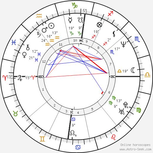 Cleews Vellay birth chart, biography, wikipedia 2019, 2020