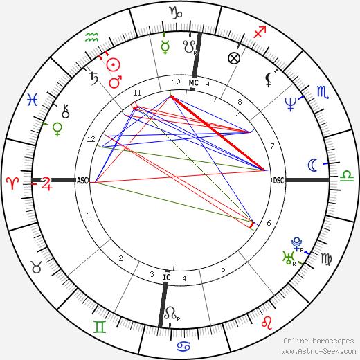 Cleews Vellay birth chart, Cleews Vellay astro natal horoscope, astrology