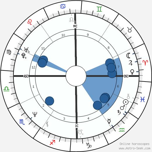 Elizabeth Cosin wikipedia, horoscope, astrology, instagram