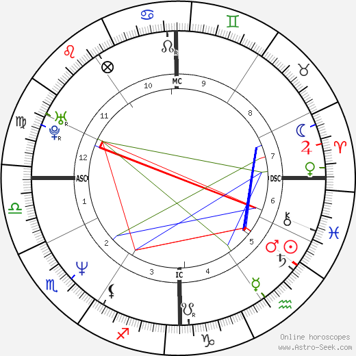 Elizabeth Cosin tema natale, oroscopo, Elizabeth Cosin oroscopi gratuiti, astrologia