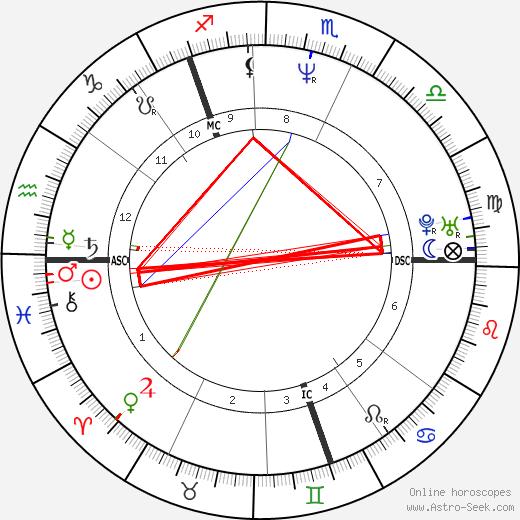 Ewan Vernal birth chart, Ewan Vernal astro natal horoscope, astrology