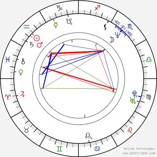 Fernando Lara birth chart, Fernando Lara astro natal horoscope, astrology
