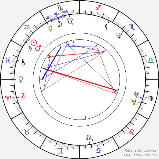 Гленн Бек Glenn Beck день рождения гороскоп, Glenn Beck Натальная карта онлайн