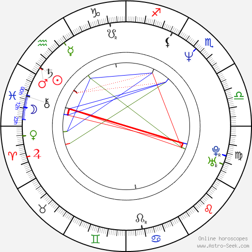 Hana Horká birth chart, Hana Horká astro natal horoscope, astrology