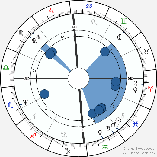Irwin Hartford wikipedia, horoscope, astrology, instagram