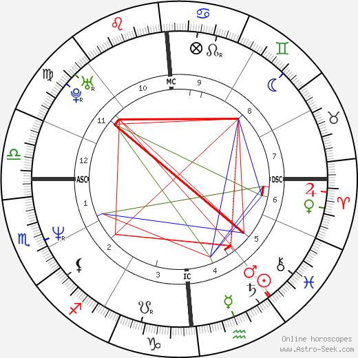 Irwin Hartford tema natale, oroscopo, Irwin Hartford oroscopi gratuiti, astrologia