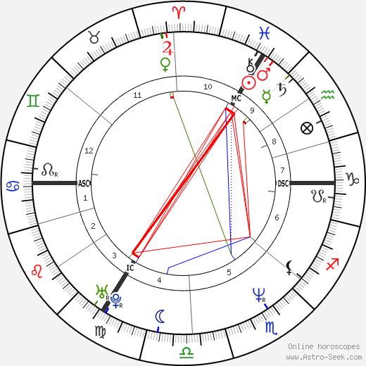 James Ogilvy tema natale, oroscopo, James Ogilvy oroscopi gratuiti, astrologia