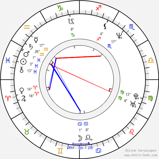 James Wlcek birth chart, biography, wikipedia 2020, 2021