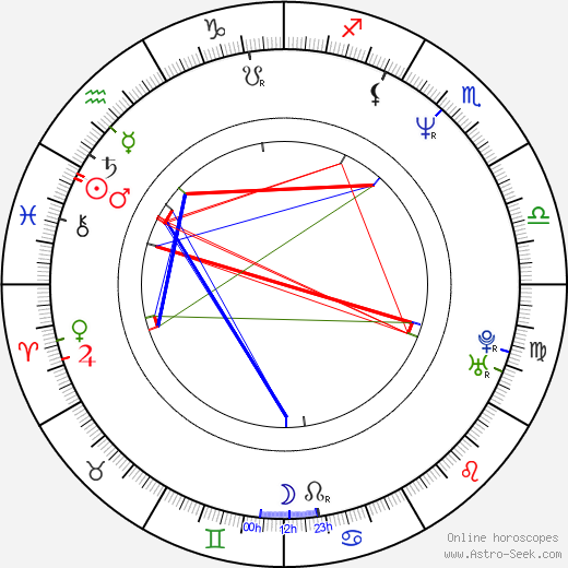 James Wlcek birth chart, James Wlcek astro natal horoscope, astrology