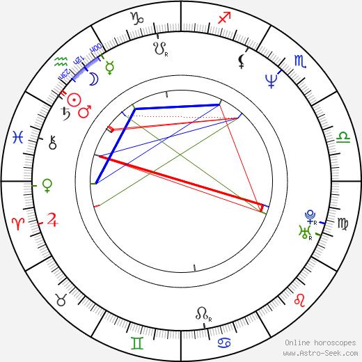 January Brunov birth chart, January Brunov astro natal horoscope, astrology