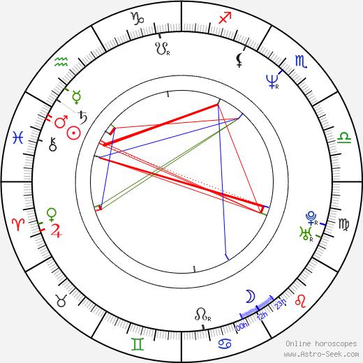 Jed Simon birth chart, Jed Simon astro natal horoscope, astrology