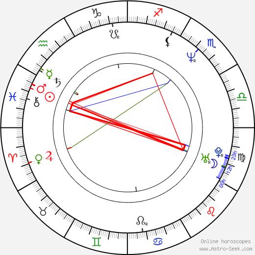 John Pyper-Ferguson astro natal birth chart, John Pyper-Ferguson horoscope, astrology