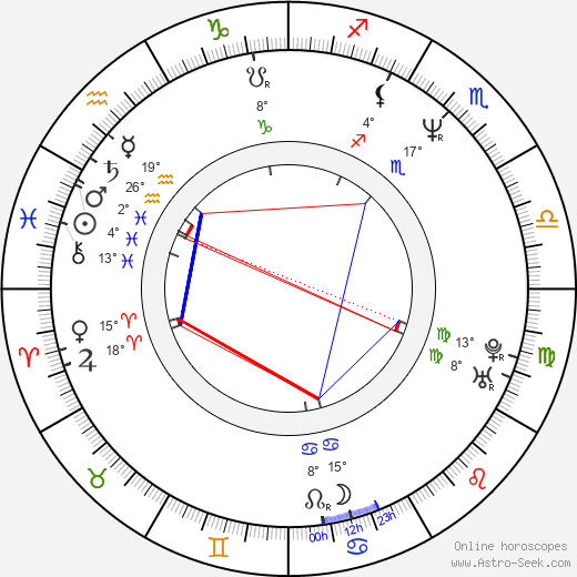 Karl Kozak birth chart, biography, wikipedia 2018, 2019