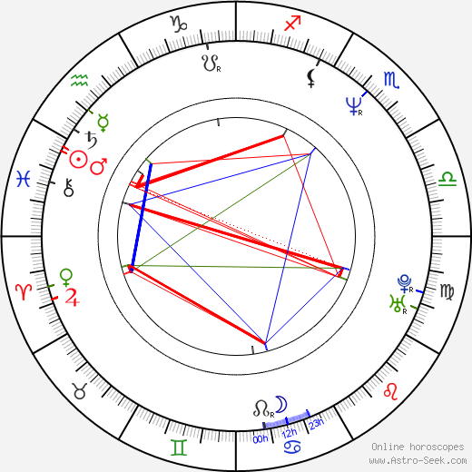 Karl Kozak astro natal birth chart, Karl Kozak horoscope, astrology