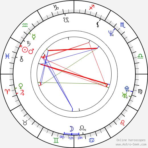 Kateřina Janouchová astro natal birth chart, Kateřina Janouchová horoscope, astrology