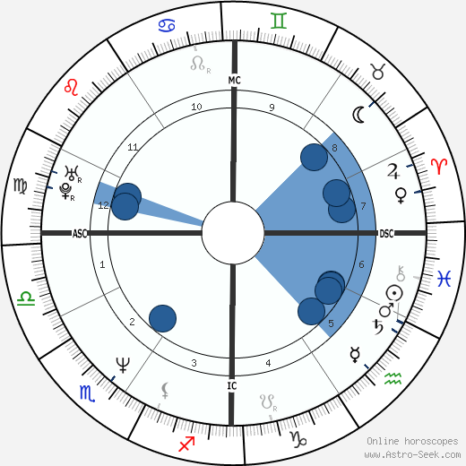 Kevin Tapani wikipedia, horoscope, astrology, instagram