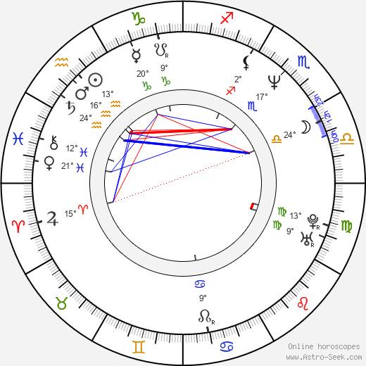 Latham Gaines birth chart, biography, wikipedia 2019, 2020