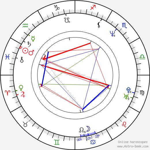 Lindsay Norgard день рождения гороскоп, Lindsay Norgard Натальная карта онлайн