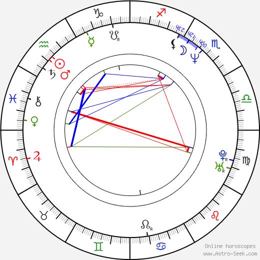 Martina Hudečková tema natale, oroscopo, Martina Hudečková oroscopi gratuiti, astrologia
