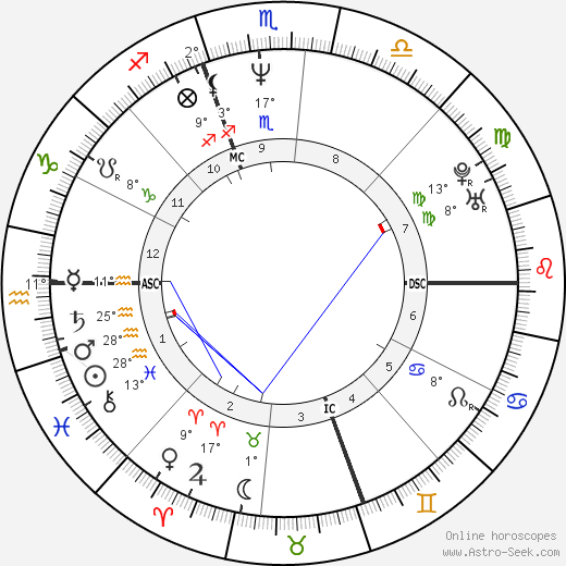 Matt Dillon birth chart, biography, wikipedia 2019, 2020