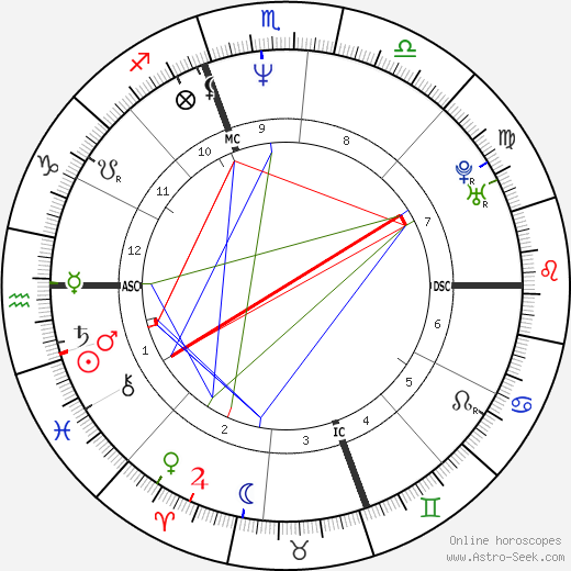 Matt Dillon astro natal birth chart, Matt Dillon horoscope, astrology